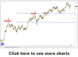 More Charts Click here